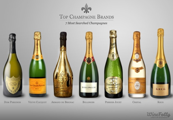 Top Champagne brands from Wine Folly