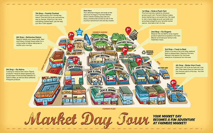 Farmers Market Day Tour Map